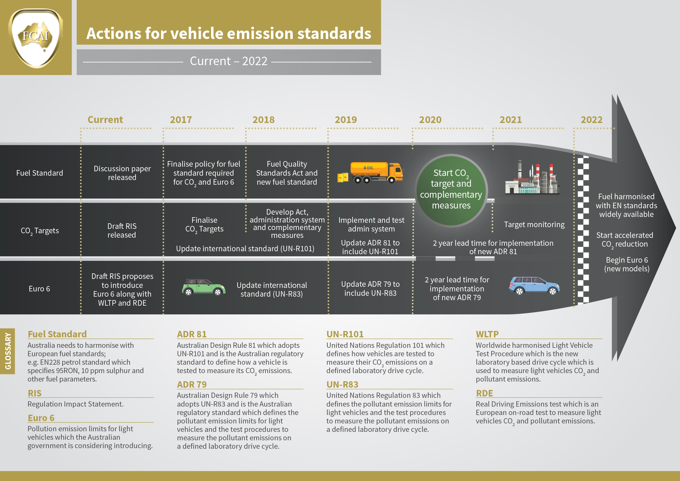 Fuel quality emissions federal chamber of automotive for Motor vehicle emissions test