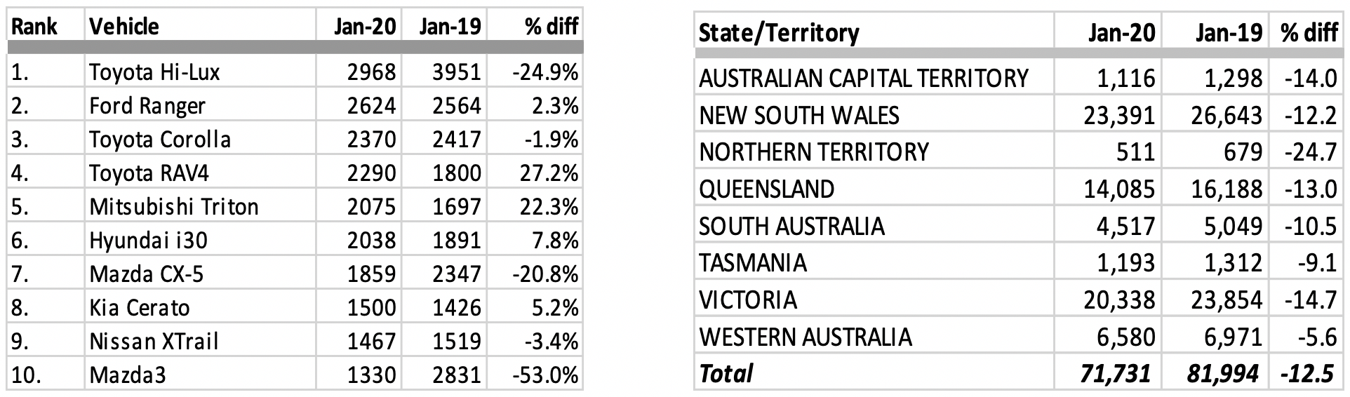 VFACT JAN 2020 RESULTS BY MODEL/STATE