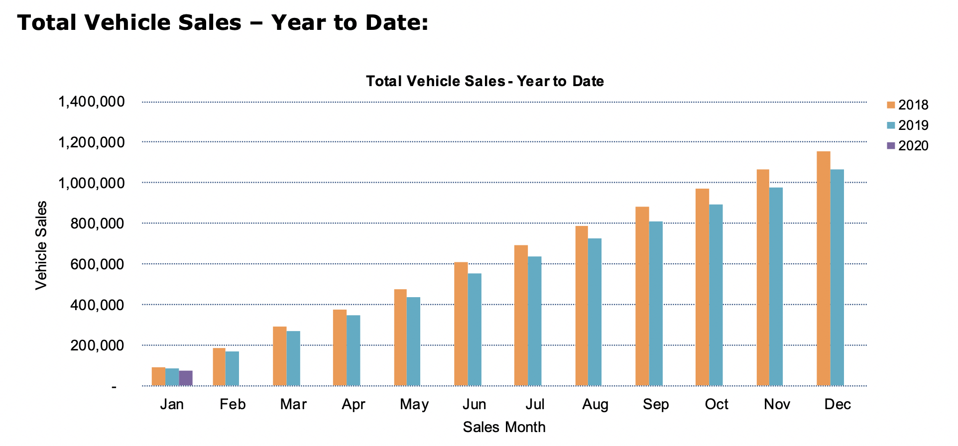 VFACTS JAN 2020 - SALES BY YEAR/MONTH COMPARISON